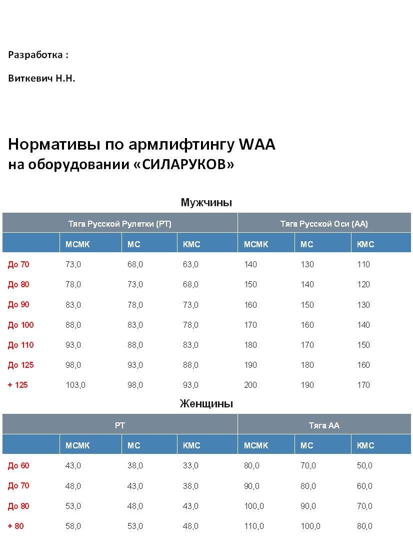 Нормативы С-2015 + 4ж