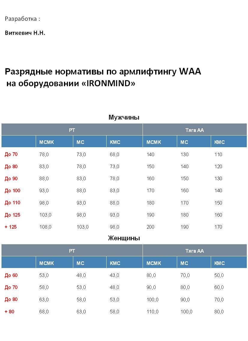 НормативыА-2015+4ж