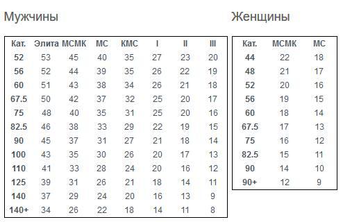 Разрядные_нормативы_WPC_по_народному_жиму