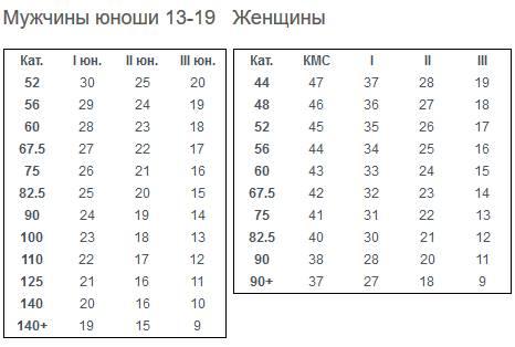 Разрядные_нормативы_WPC_по_народному_жиму_1_2