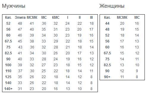 Разрядные_нормативы_по_Народному_жиму_AWPC