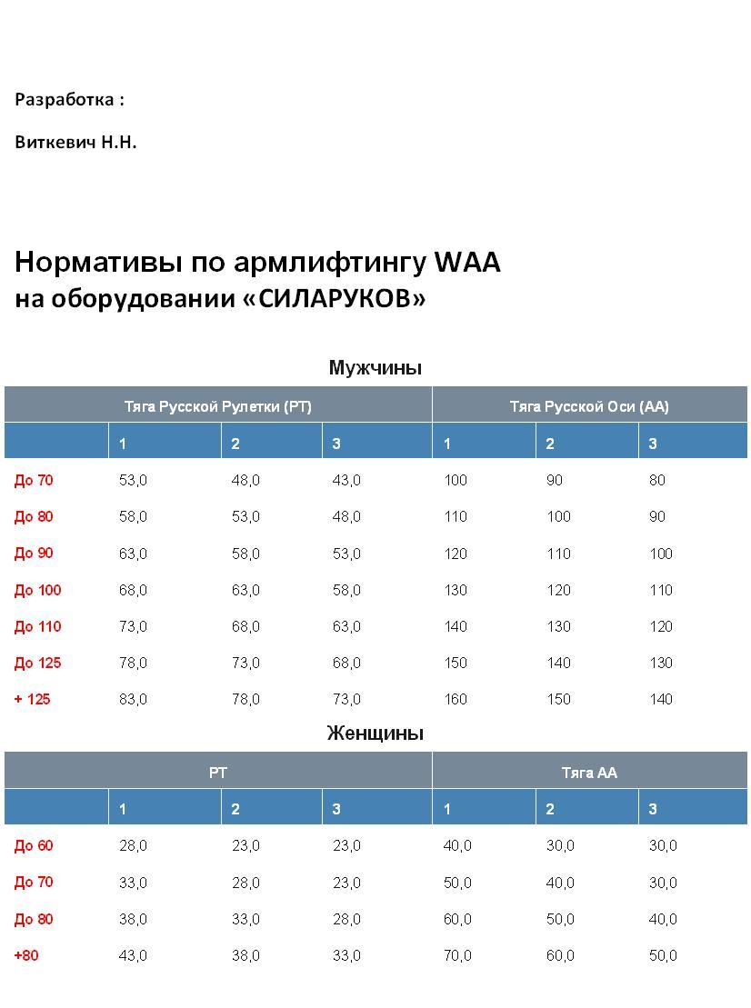 Номативы по армлифтингу на оборудовании Силаруков