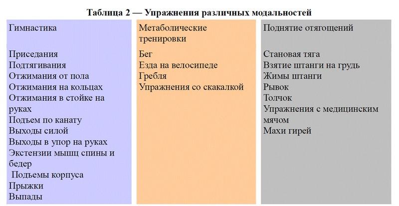 суть упражнений различных модальностей