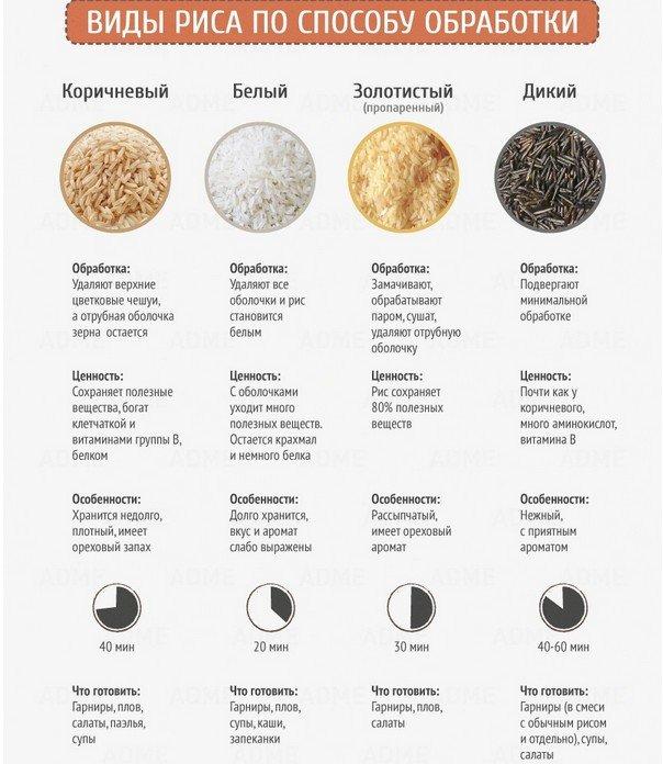 Свойства отдельных видов риса
