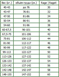 Таблица размеров для жимовых маек Inzer