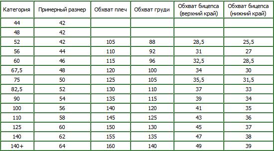 Таблица размеров для жимовых маек Metal